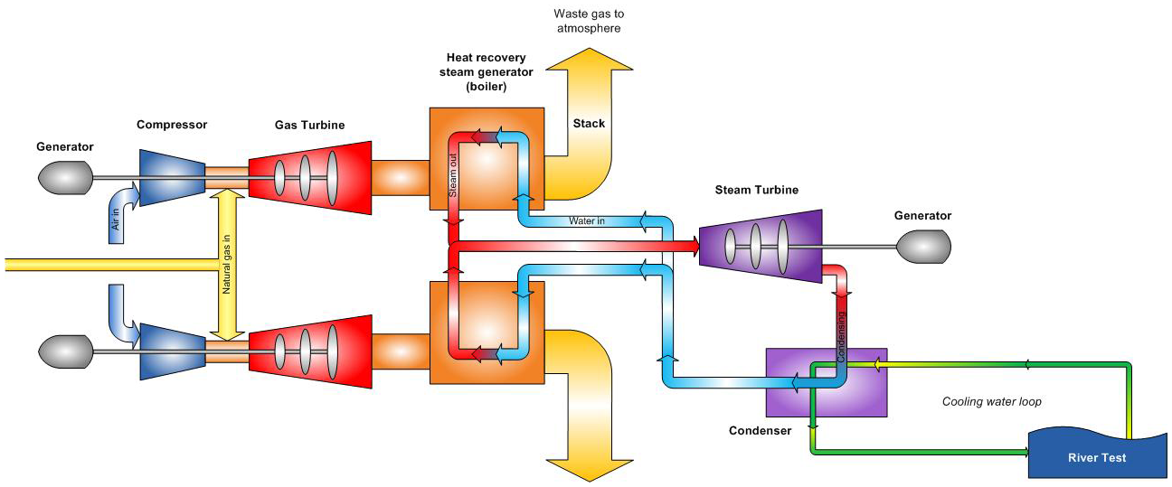 ccgt technologyccgt cycle diagram schematic
